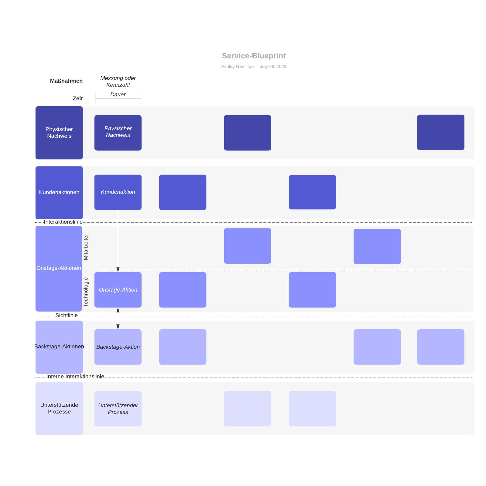 Service-Blueprint Vorlage
