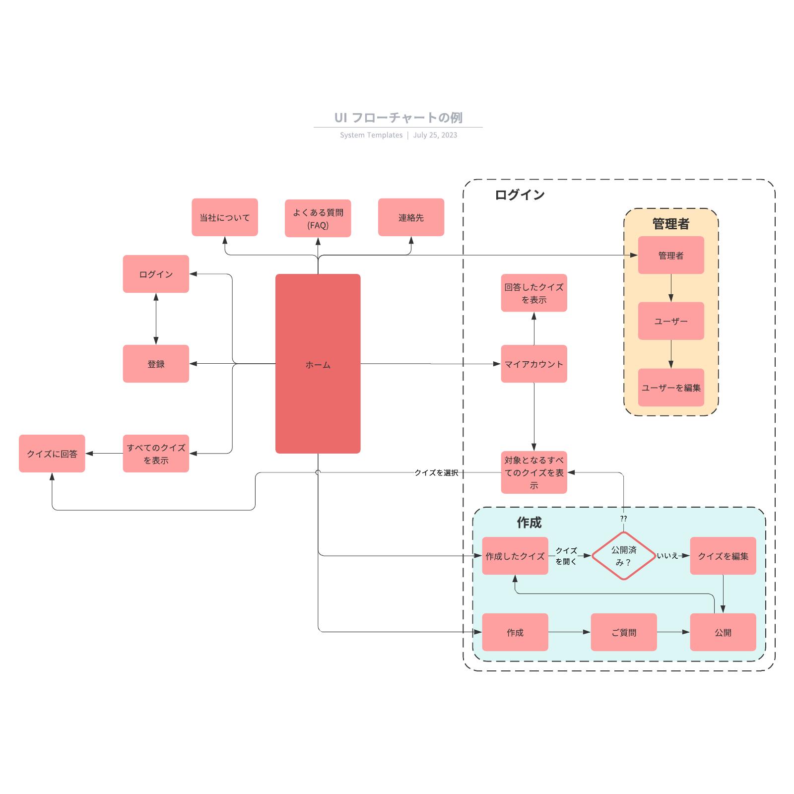 UIやUXデザイナーの業務に使えるフローチャートテンプレート