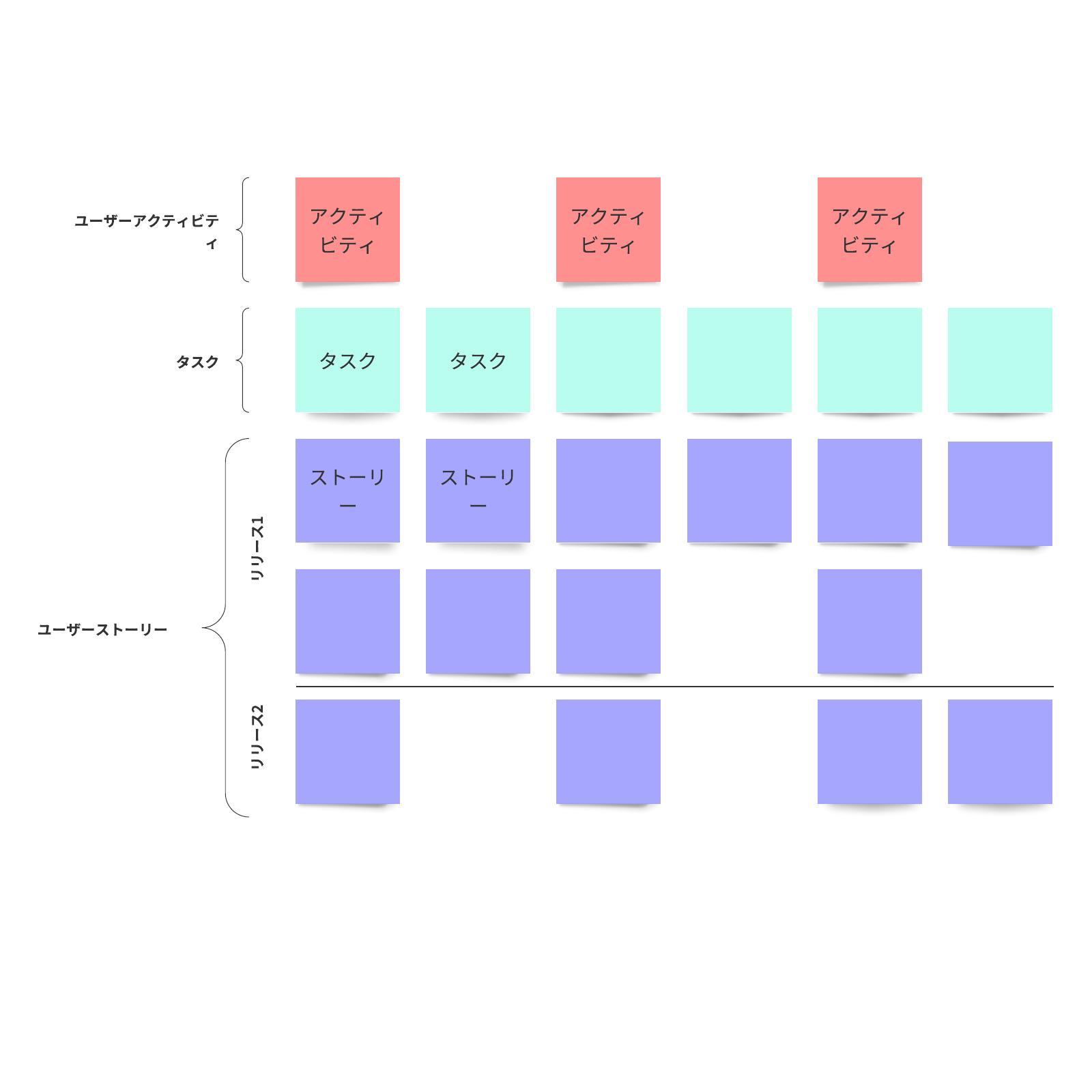 ユーザーストーリーマップテンプレート