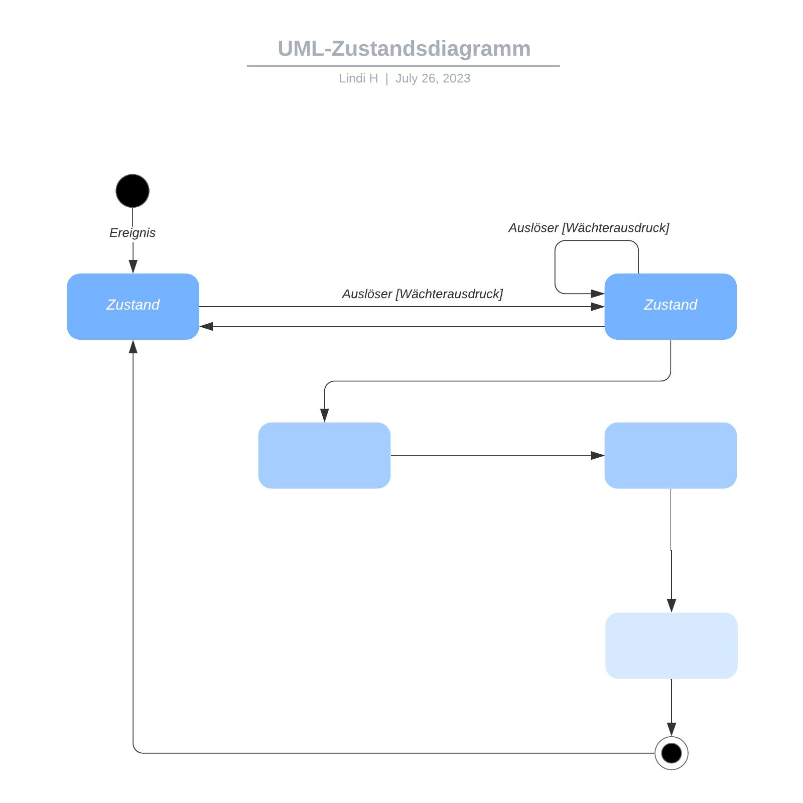 UML-Zustandsdiagramm