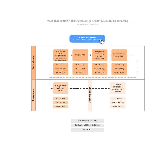 VSM разработки и эксплуатации (с плавательными дорожками)