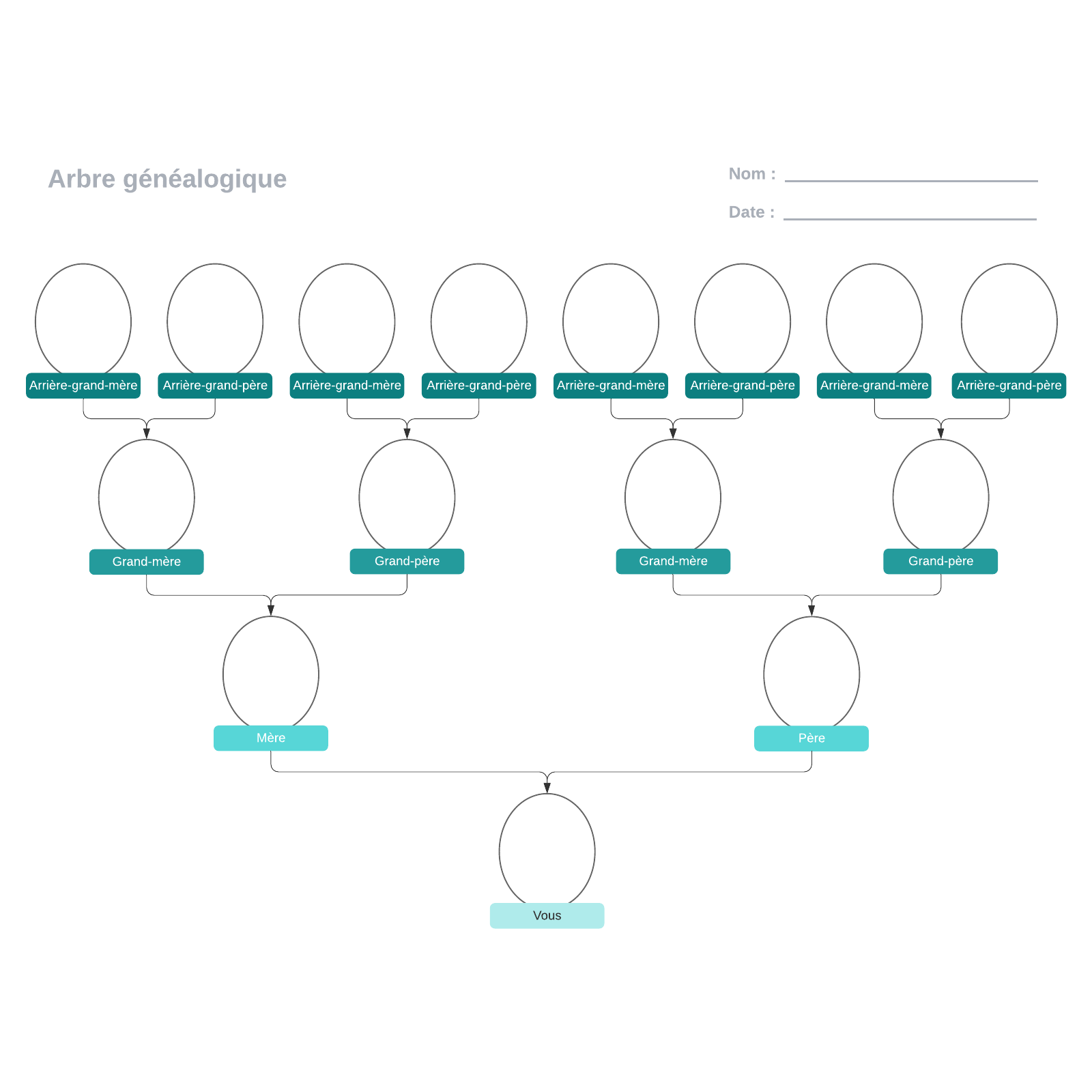 exemple d'arbre généalogique à compléter