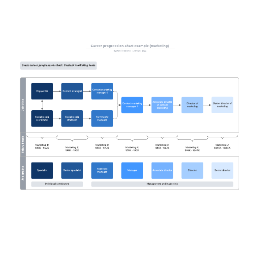 Career progression chart example (marketing)