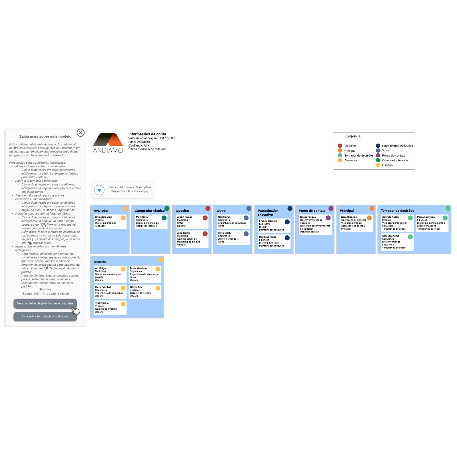 Mapa de cliente com contêineres inteligentes