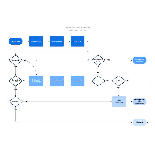Sales process example