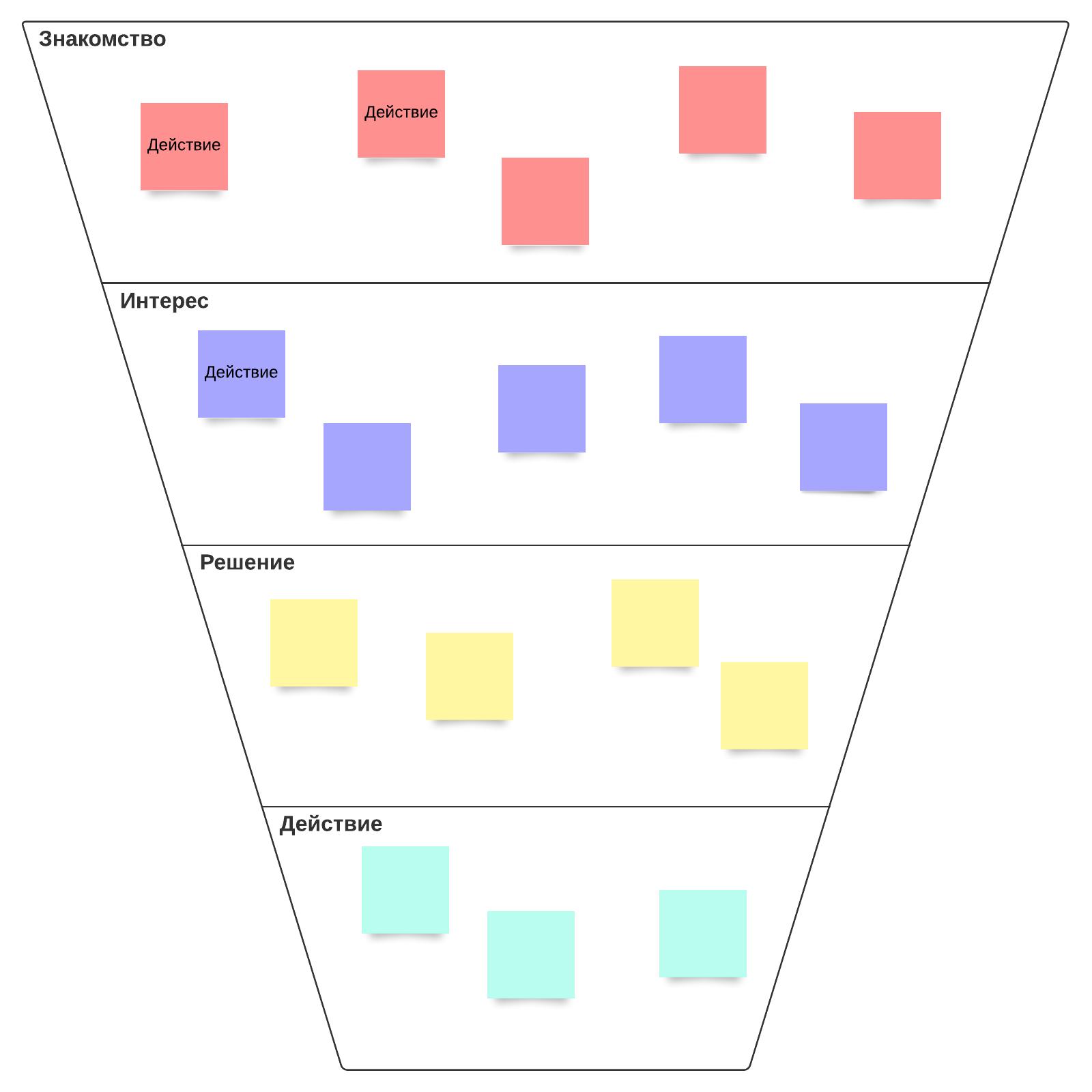 Схема воронки конверсии