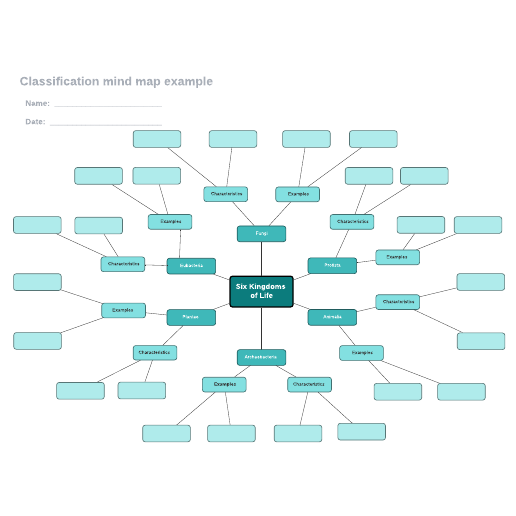 Classification mind map example