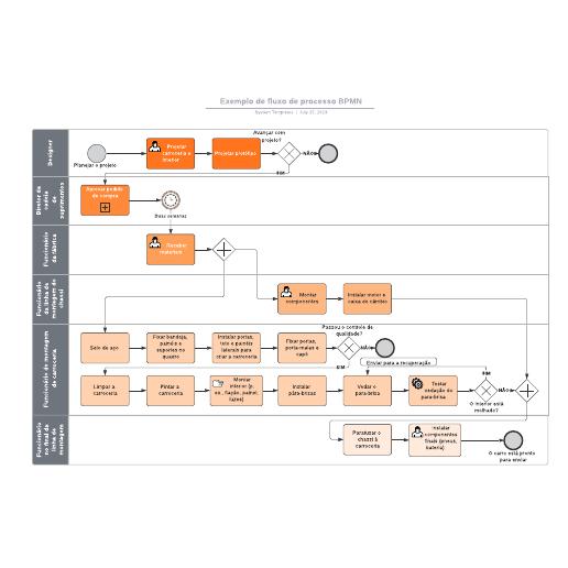 Exemplo de fluxo de processo BPMN