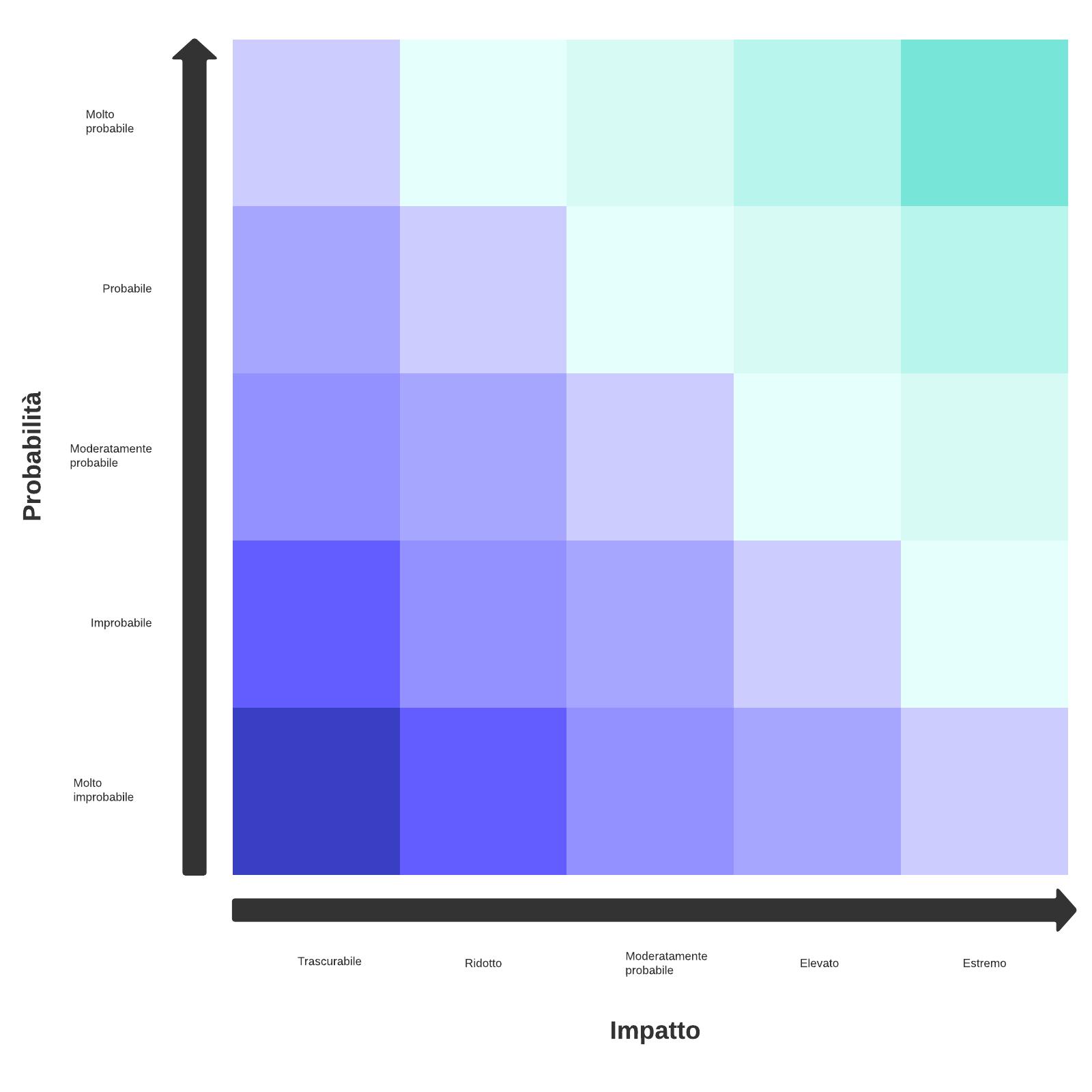 modello di matrice del rischio