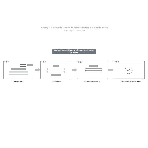 exemple de flux de tâches de réinitialisation de mot de passe