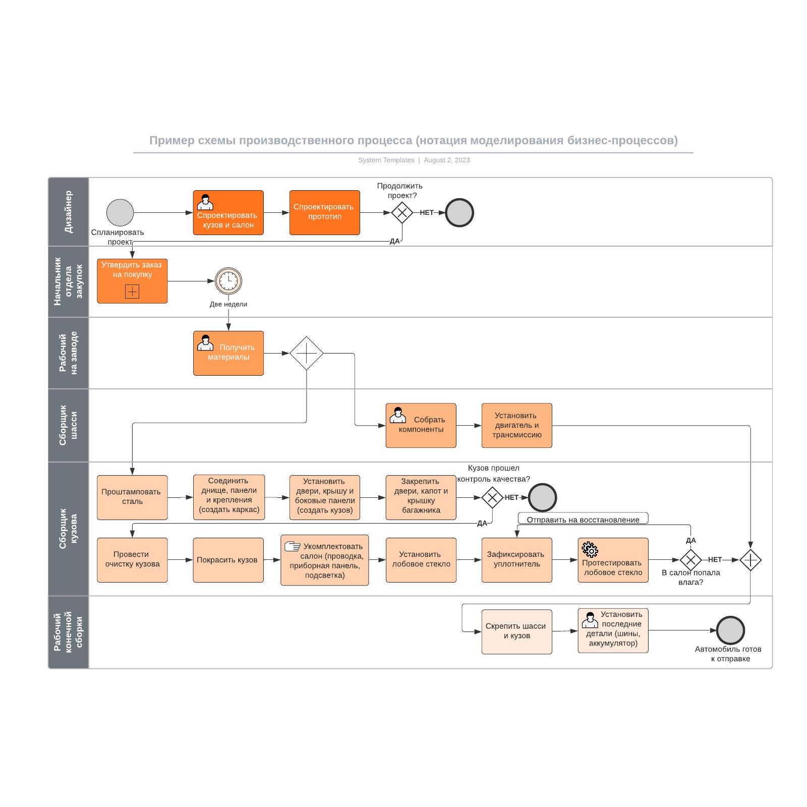 Пример схемы производственного процесса (нотация моделирования бизнес-процессов)