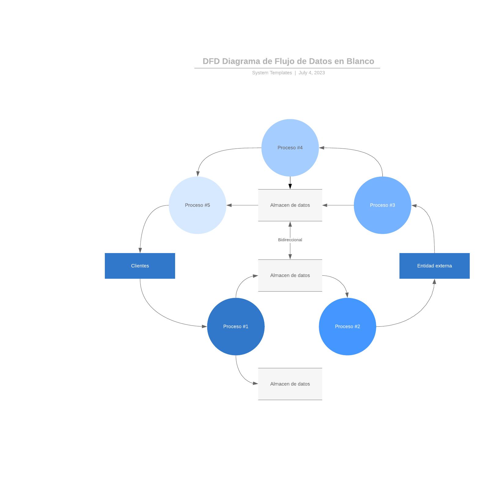 DFD Diagrama de Flujo de Datos en Blanco