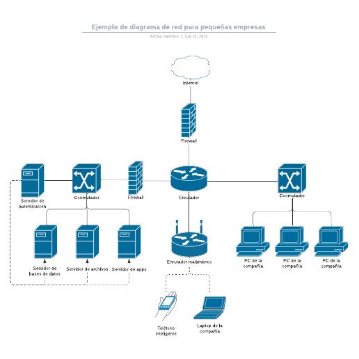 Ejemplo de diagrama de red para pequeñas empresas