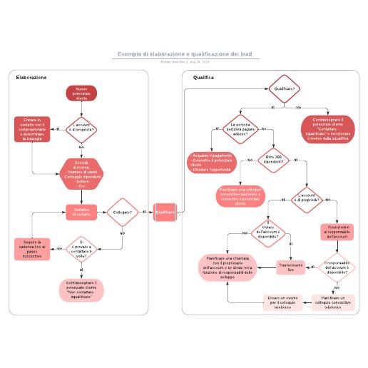 Esempio di elaborazione e qualificazione dei lead