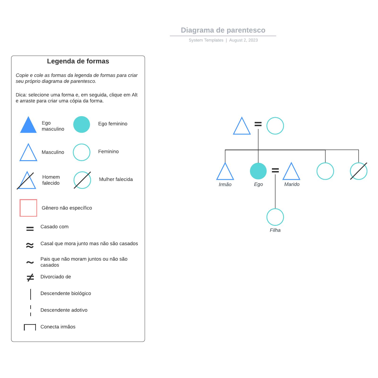 Diagrama de parentesco