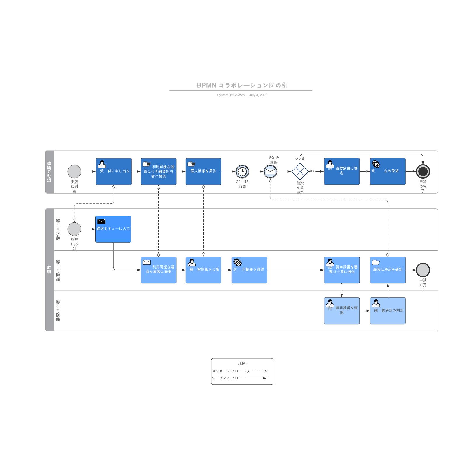 BPMN コラボレーション図の例