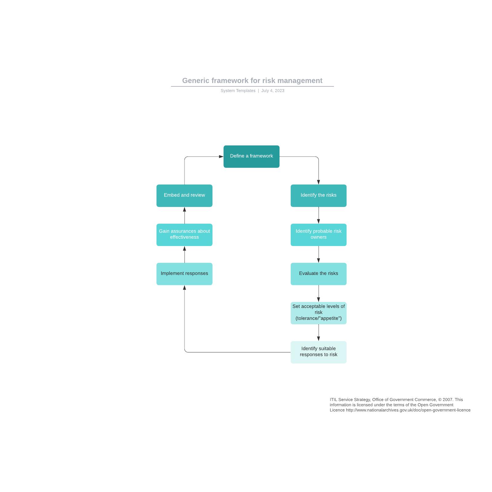 Generic framework for risk management