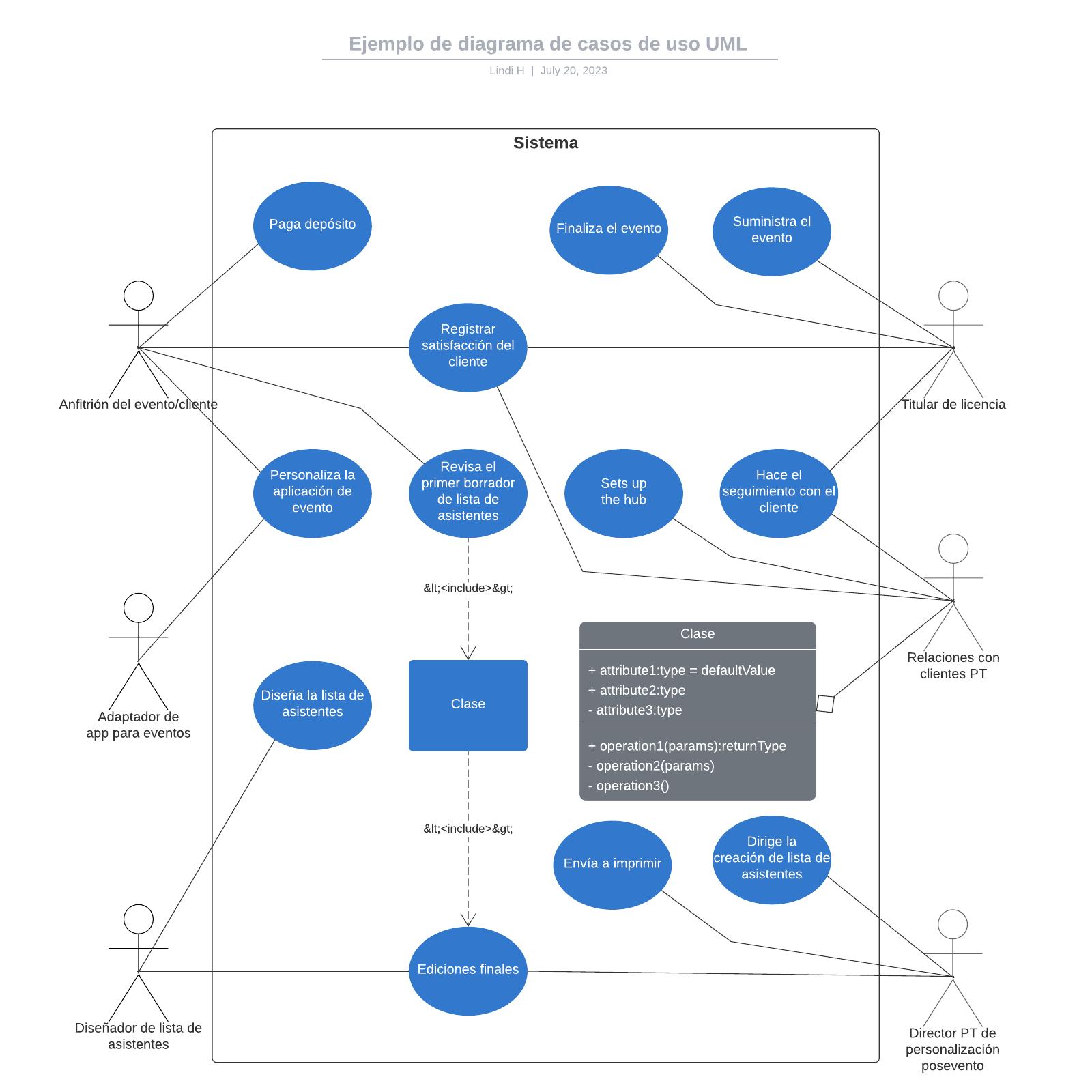 Ejemplo de diagrama de casos de uso UML