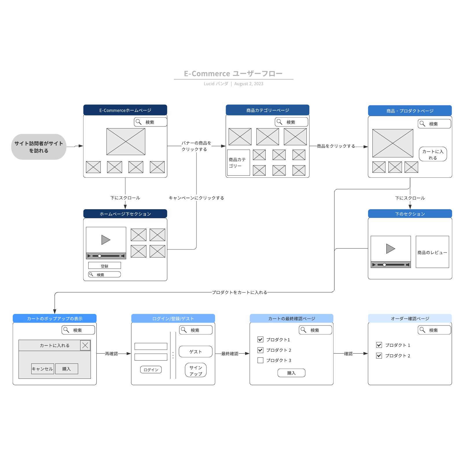 E-Commerce ユーザーフローテンプレート