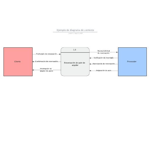 Ejemplo de diagrama de contexto