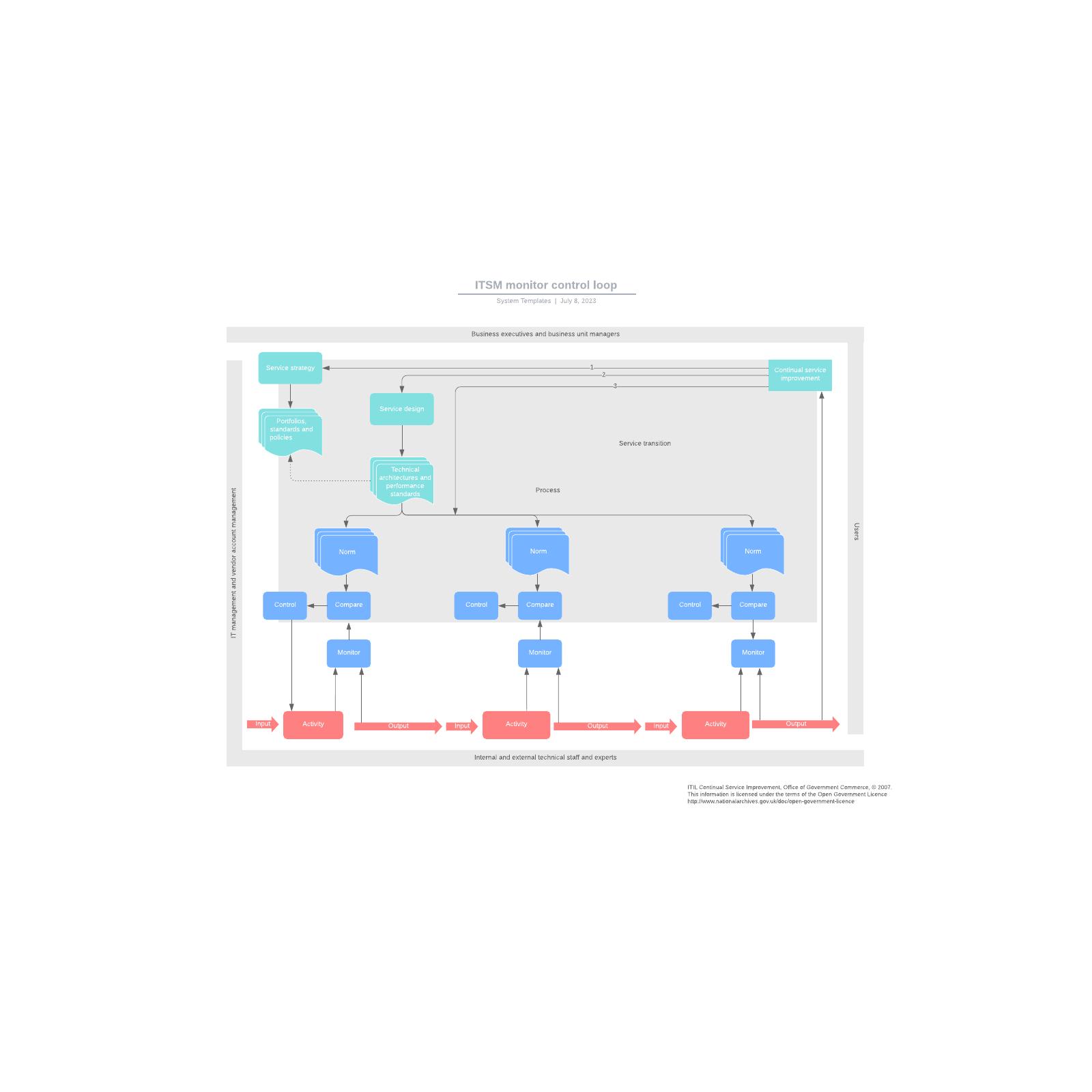 ITSM monitor control loop