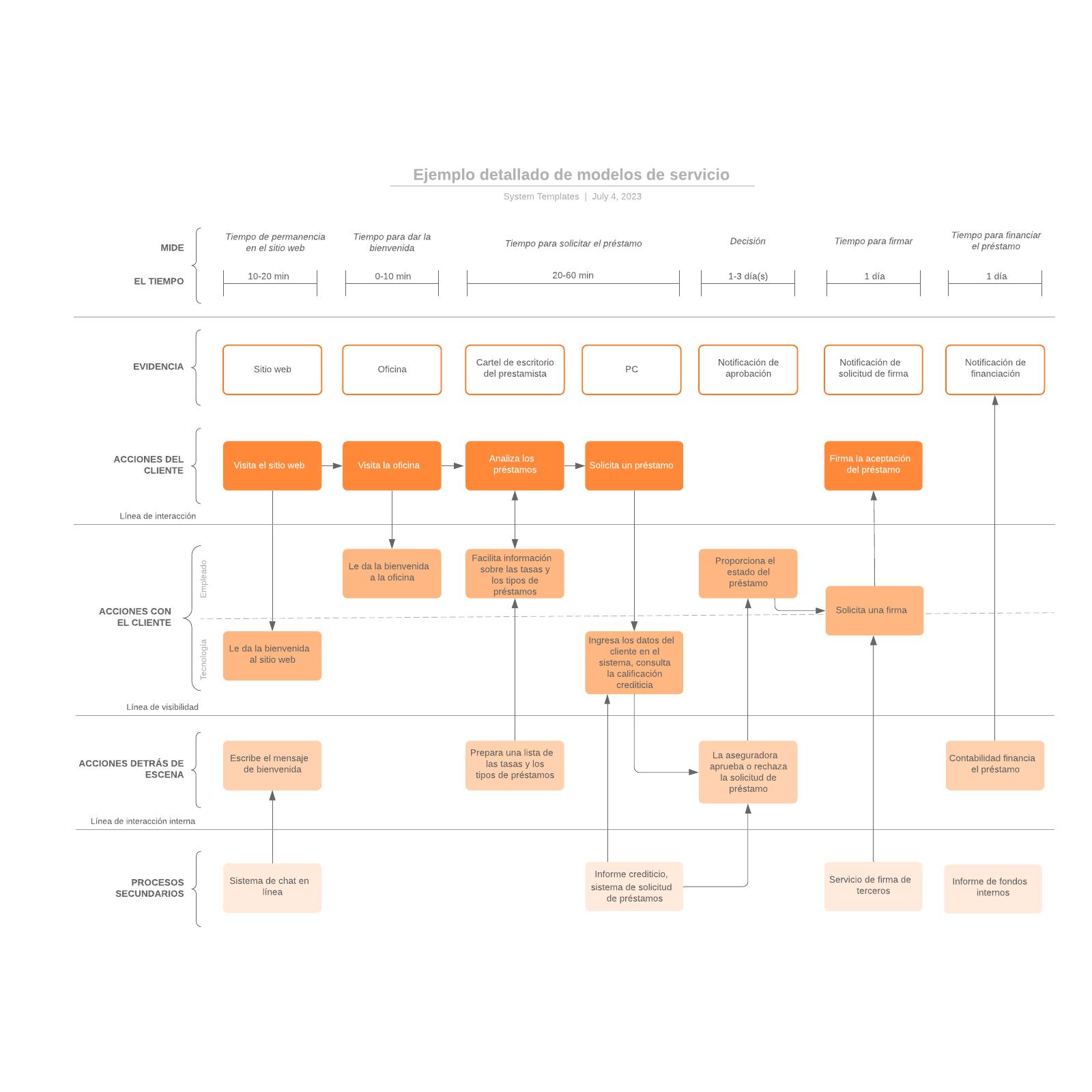 Ejemplo detallado de modelos de servicio