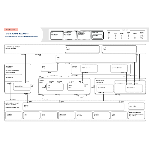 Tasks & events data model