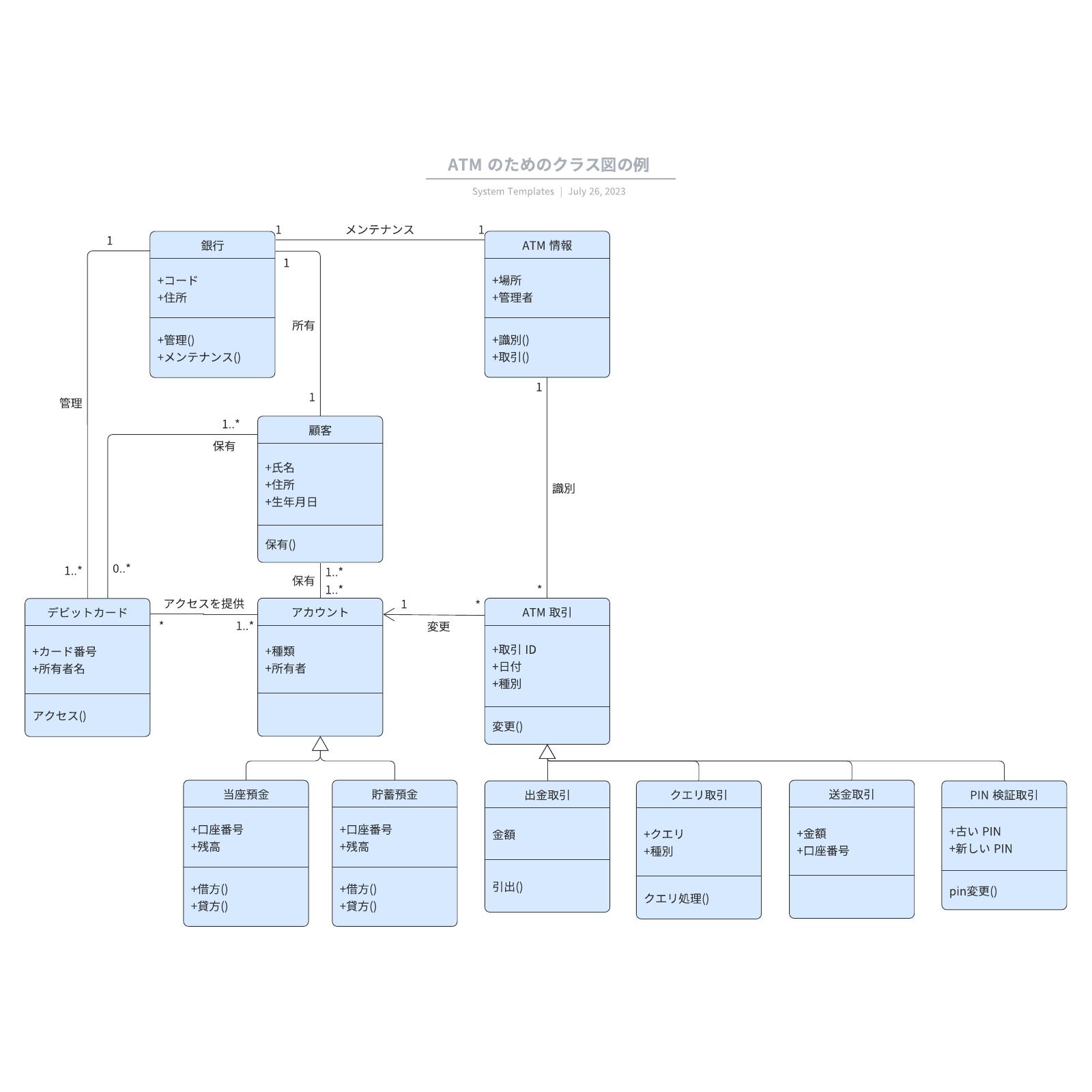 UMLクラス図事例