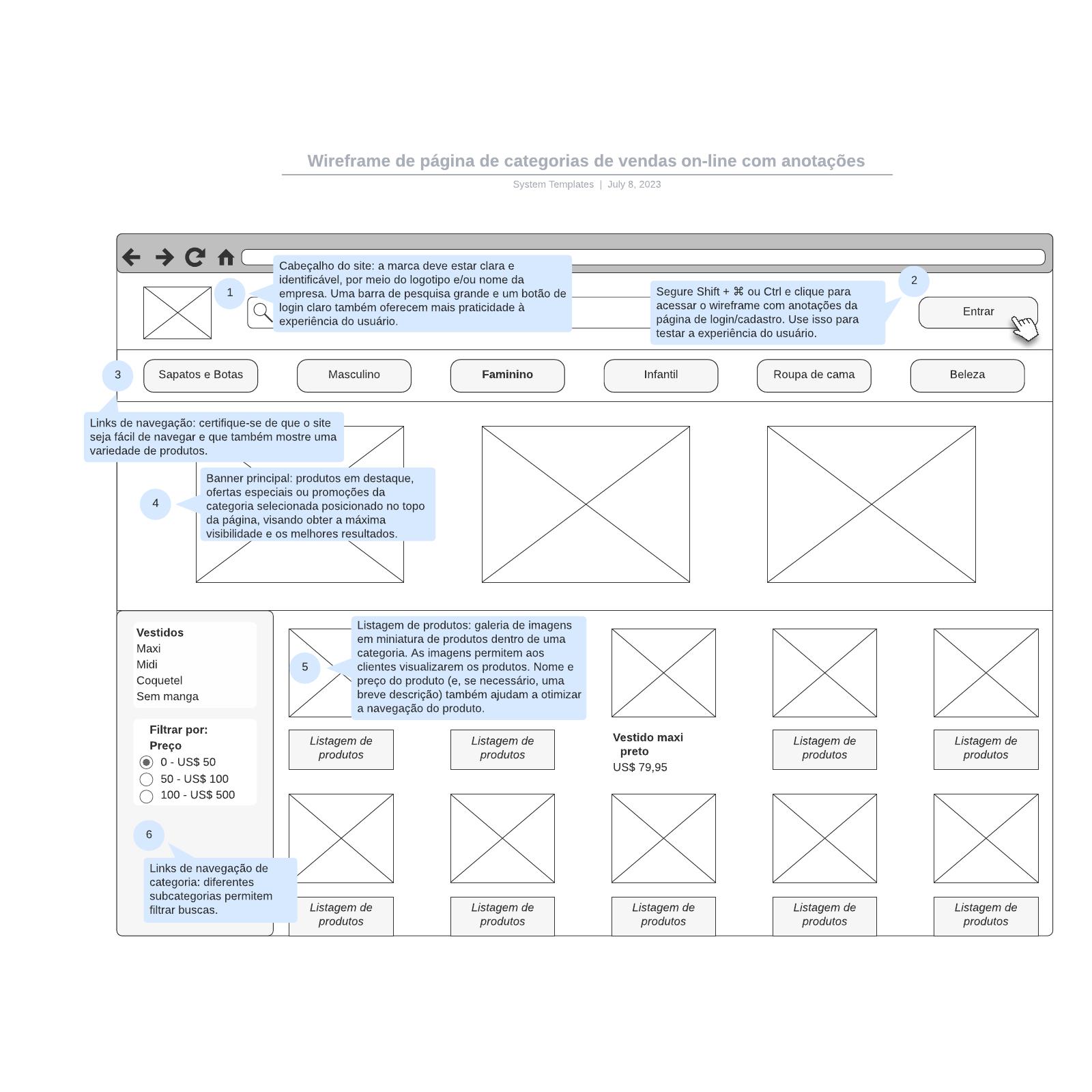Wireframe de página de categorias de vendas on-line com anotações