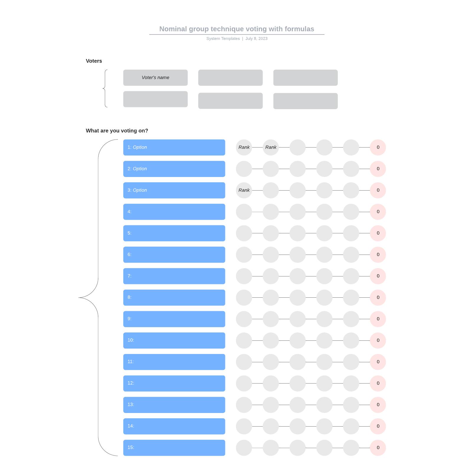 Nominal group technique voting with formulas
