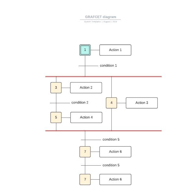 GRAFCET diagram