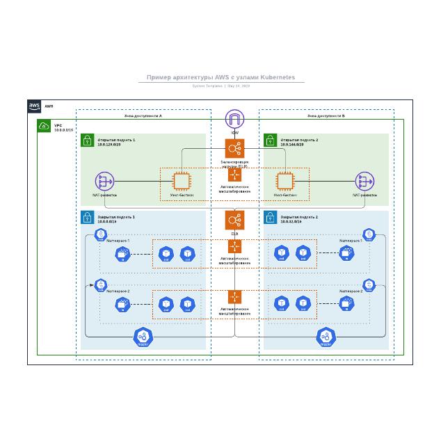 Пример архитектуры AWS с узлами Kubernetes