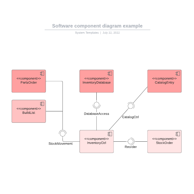 Software component diagram example