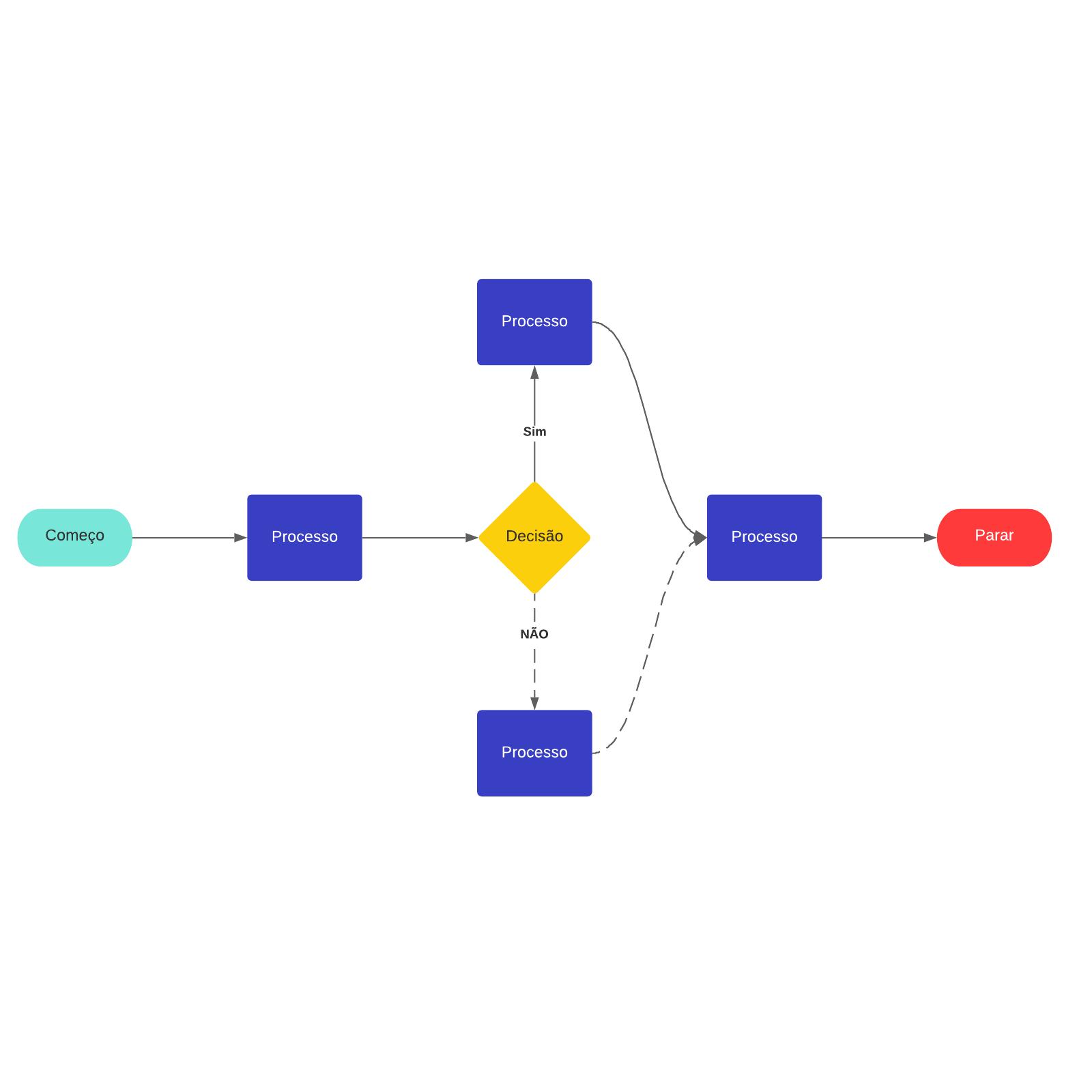 Modelo de fluxograma pronto para preencher