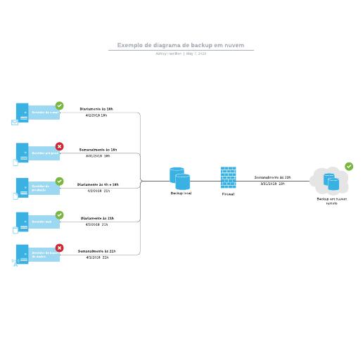 Exemplo de diagrama de backup em nuvem