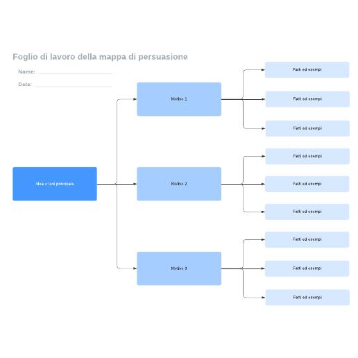 Foglio di lavoro della mappa di persuasione