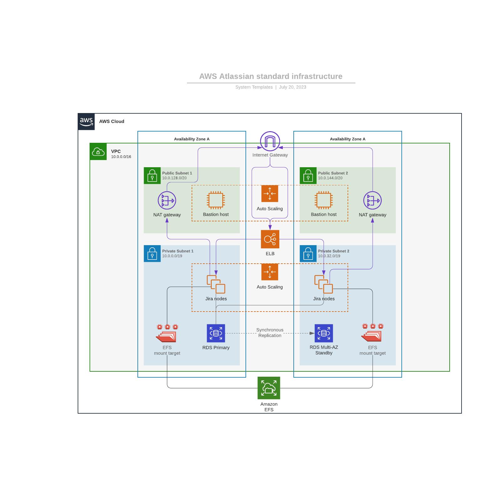 AWS Atlassian standard infrastructure
