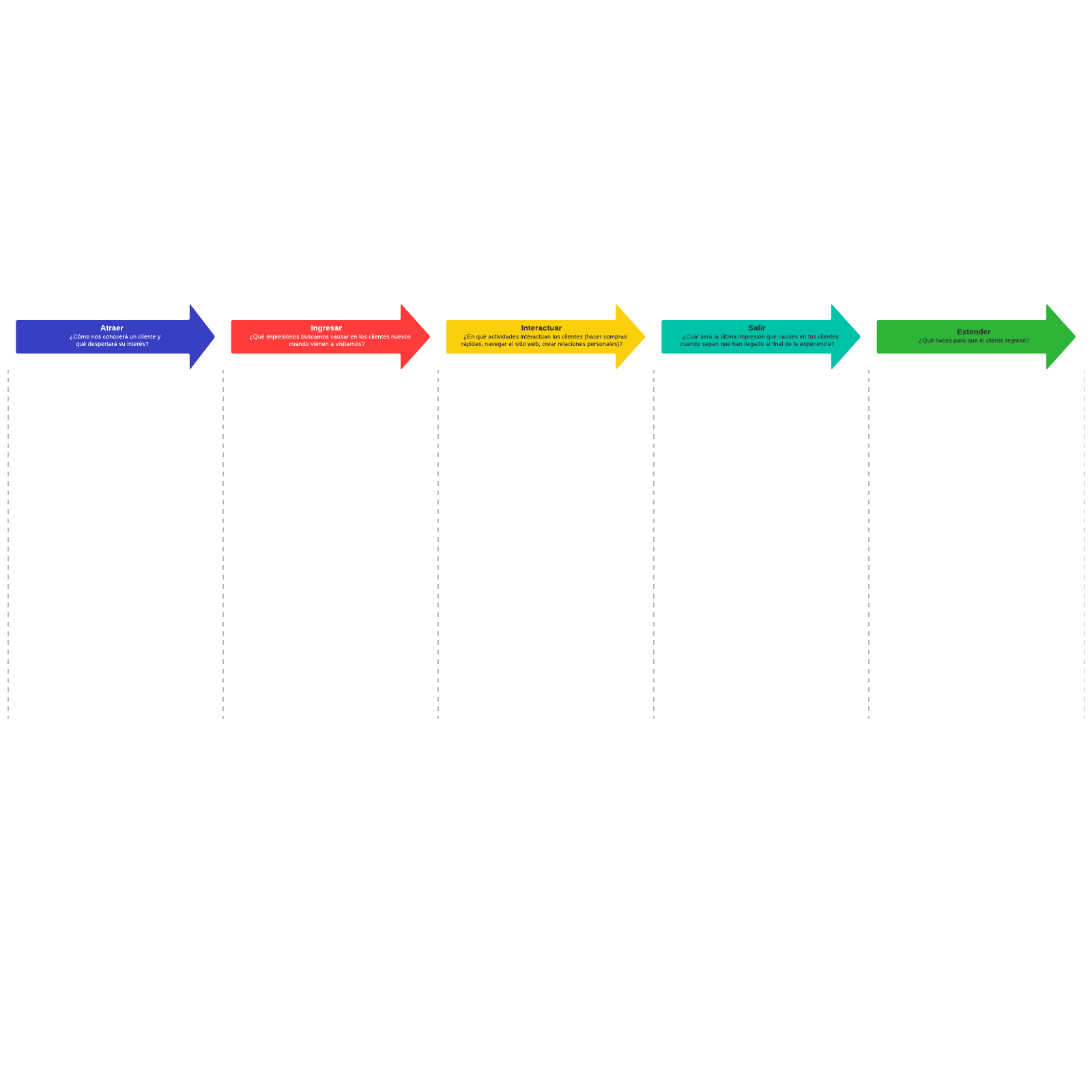 Las 5 E del recorrido del cliente