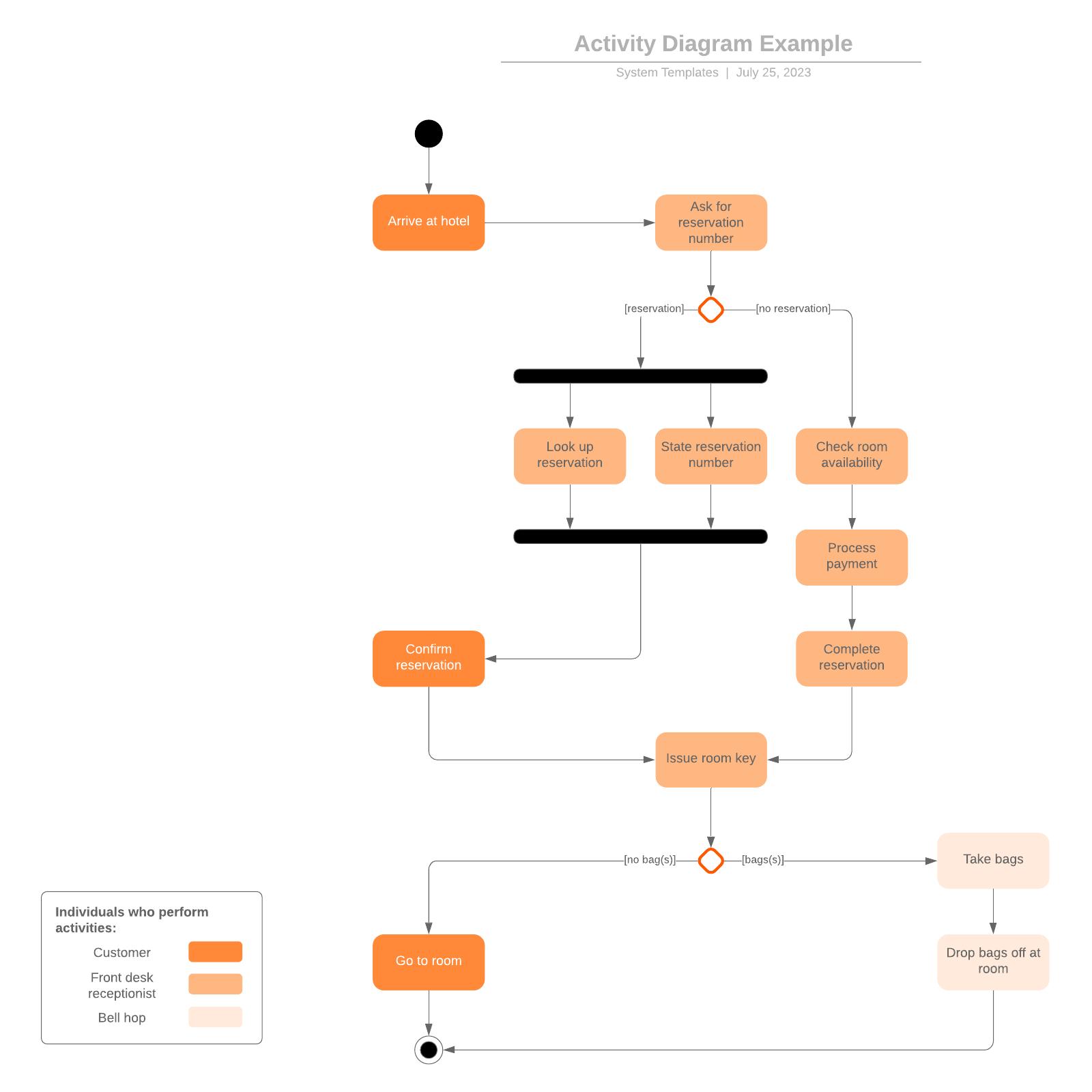 アクティビティ図テンプレート