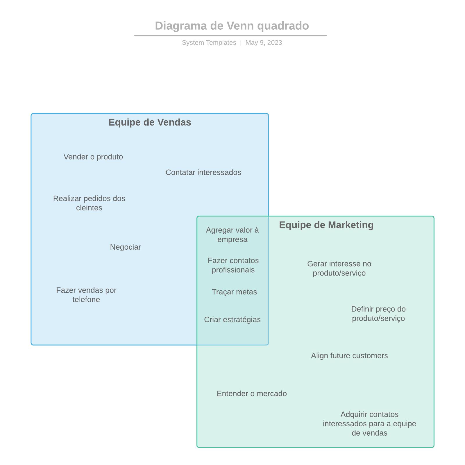 Diagrama de Venn quadrado