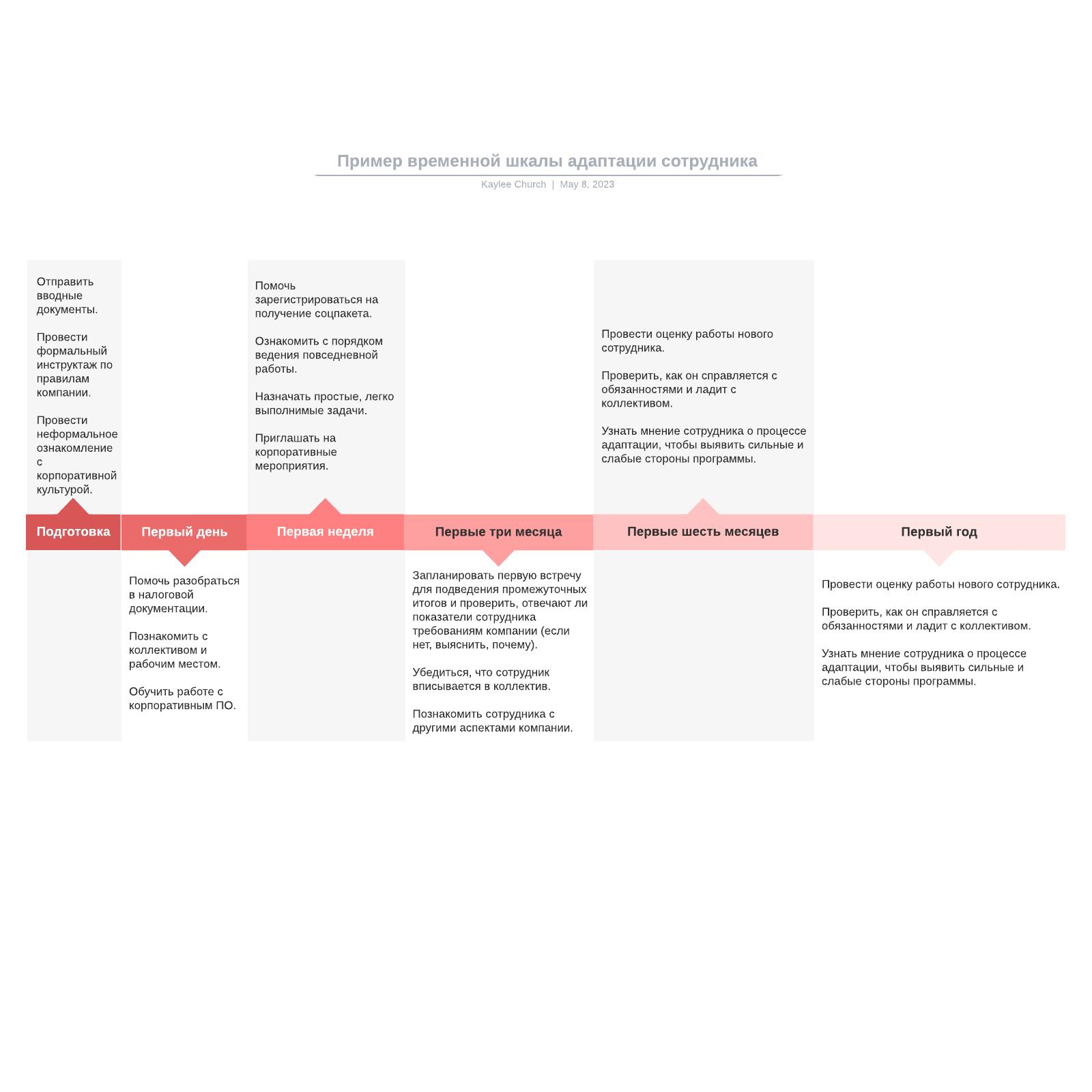 Пример временной шкалы адаптации сотрудника