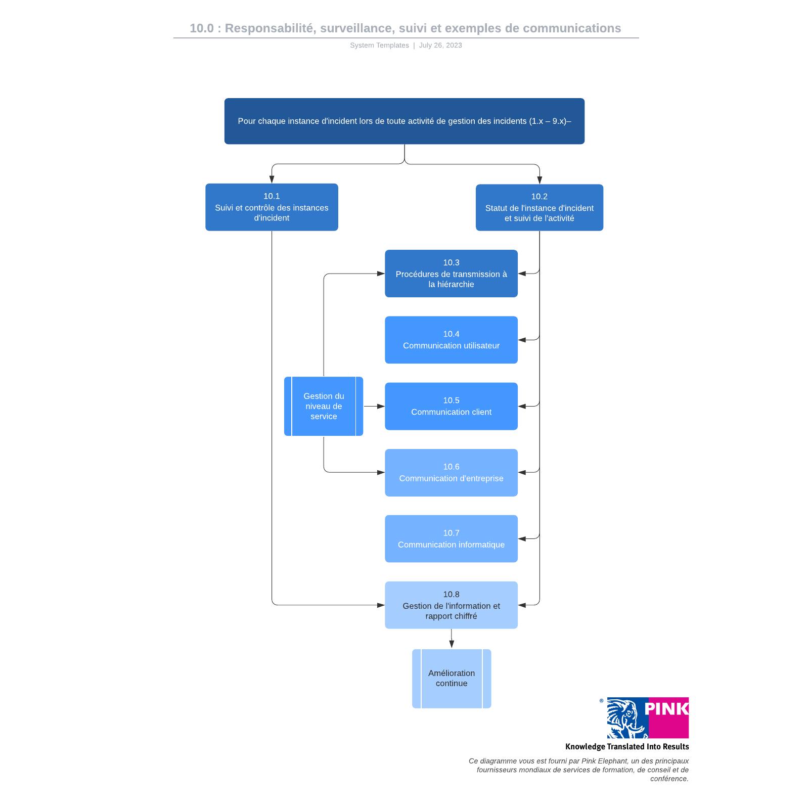 exemple de flux de processus de responsabilité, surveillance, suivi et communication