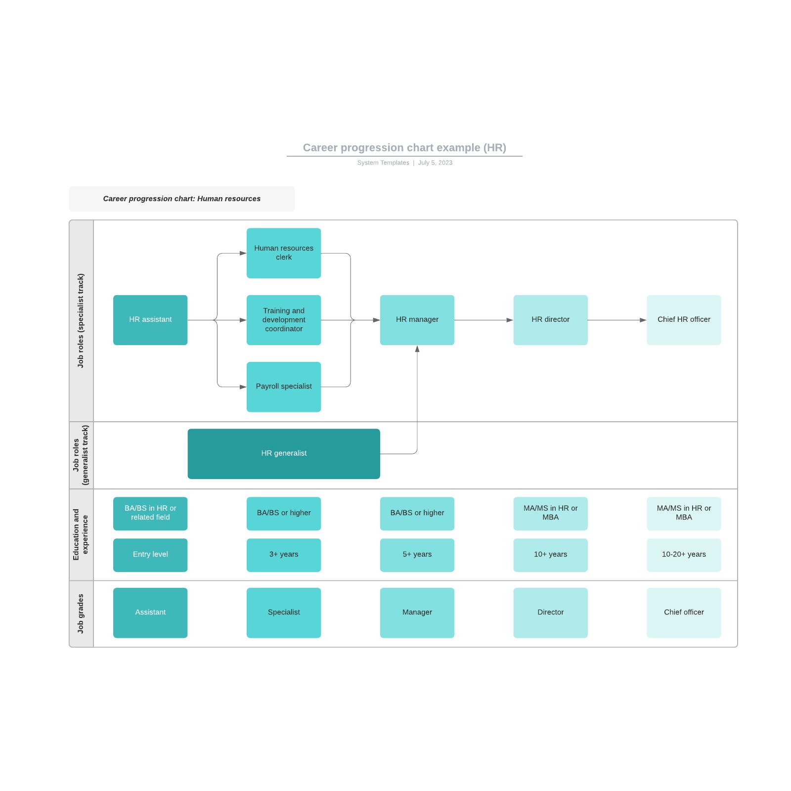 Career progression chart example (HR)