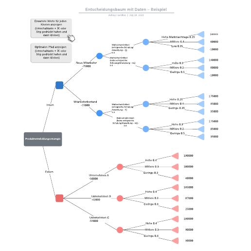 Entscheidungsbaum mit Daten – Beispiel