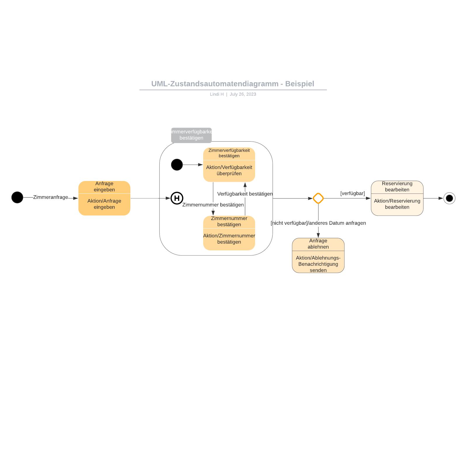 UML-Zustandsautomatendiagramm - Beispiel