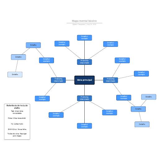 Mapa mental pronto para preencher