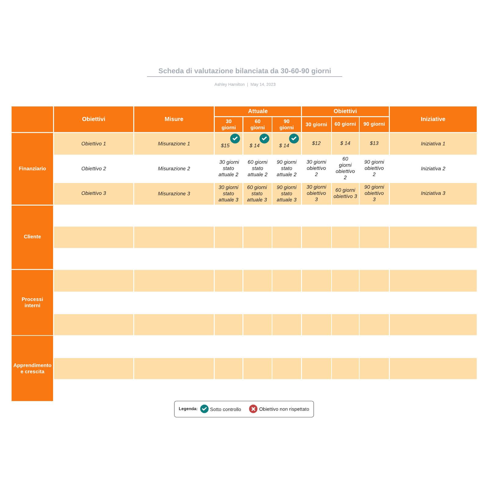 Scheda di valutazione bilanciata da 30-60-90 giorni