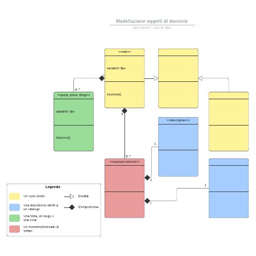 Modellazione oggetti di dominio
