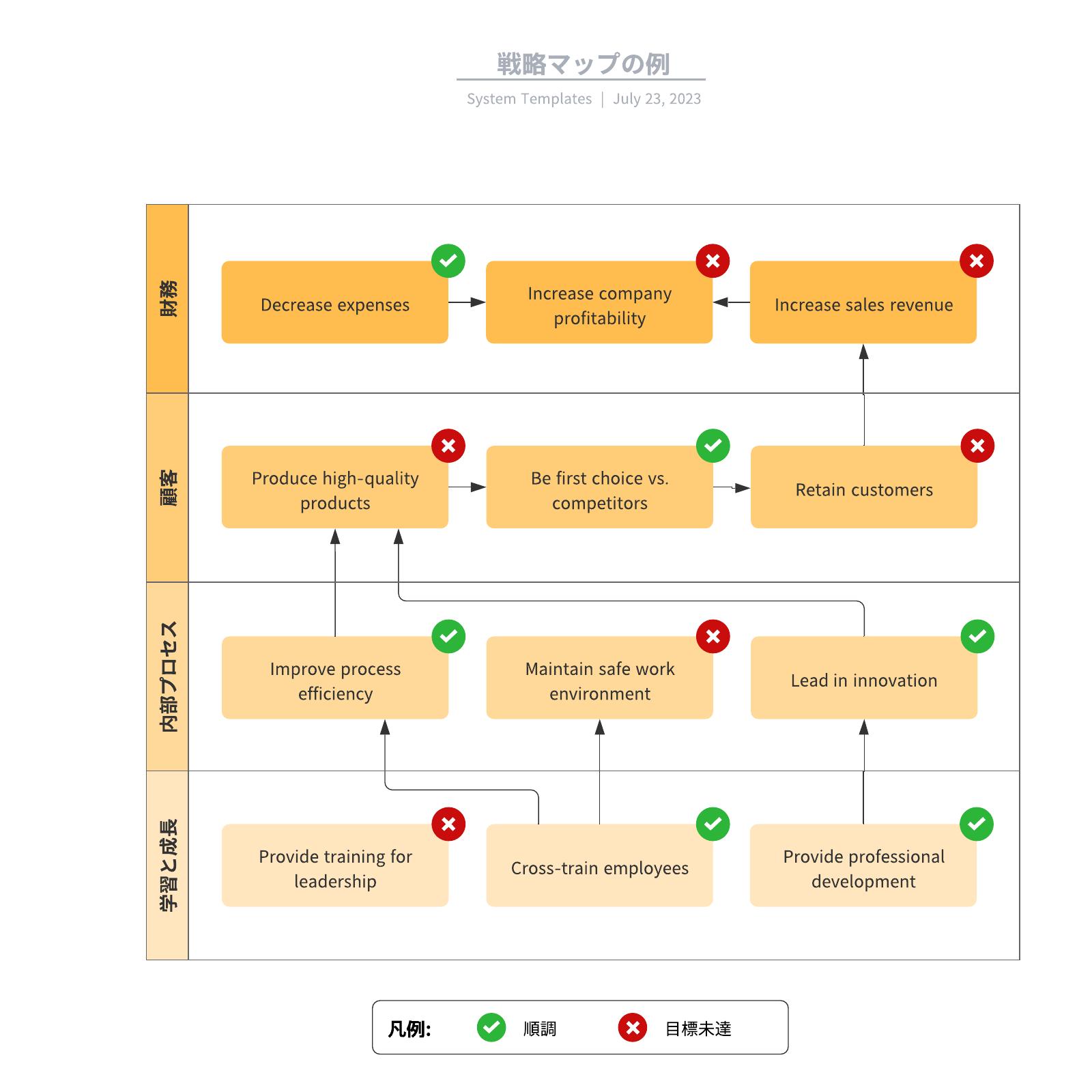 戦略マップバランススコアカードBSC