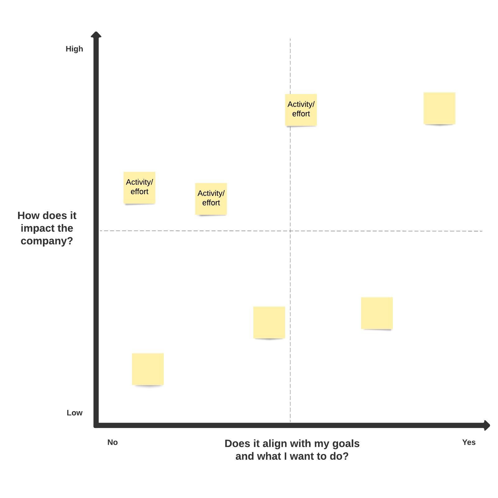 Essentialism matrix